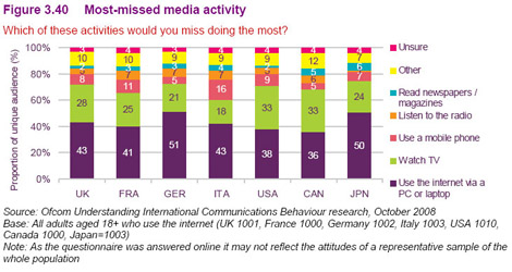 20081120_ofcom_report_internationalcommunicationsmarket08_2_w1