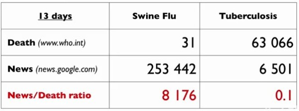 Swine flu and media