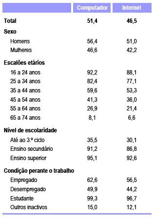 Uso da Internet em casa - INE 2009